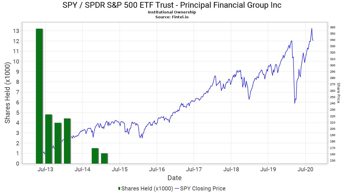us-SPY-principal-financial-group.png