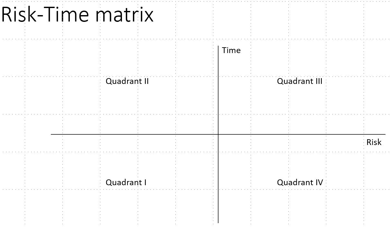 Risk-time-matrix.PNG