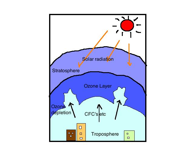 ozone_depletion.png