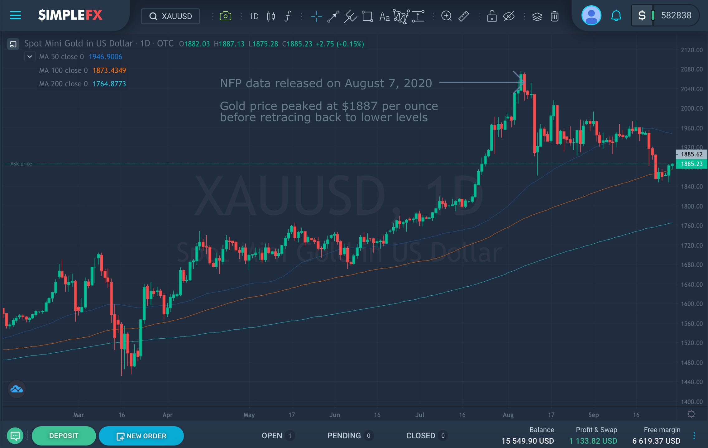 Gold rally paused on August 7 after peaking at $1887 per ounce, SimpleFX WebTrader.png