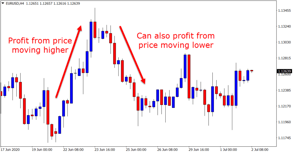 What-is-Forex-trading-1024x535.png